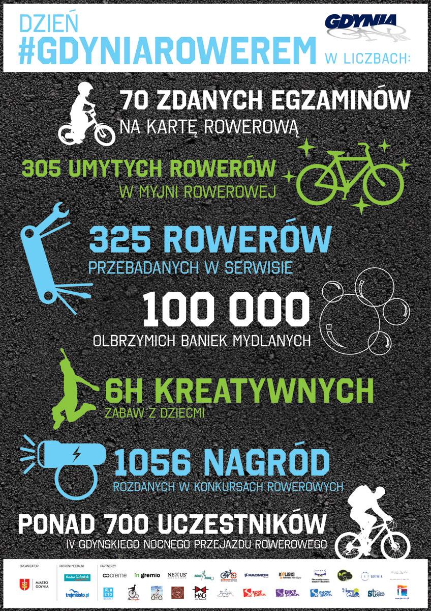 Infografika_Gdynia_rowerem_09_2014_final_relacja